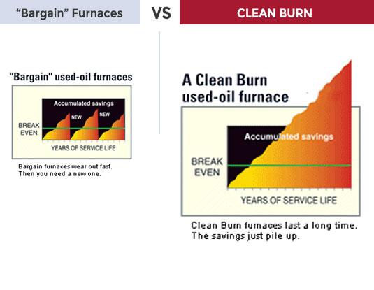 cleanburn-longterm